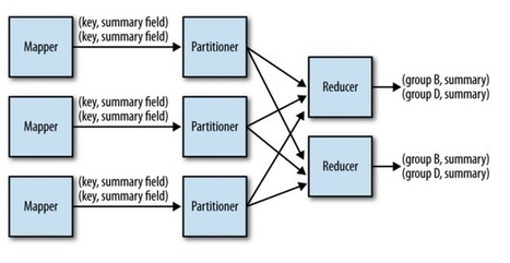 MapReduce Design Patterns Implemented in Apache Spark | pdg-technologies.com | Scoop.it