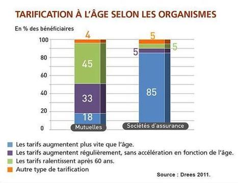 Mutualité Française sur Twitter | Infos-mutuelles | Scoop.it