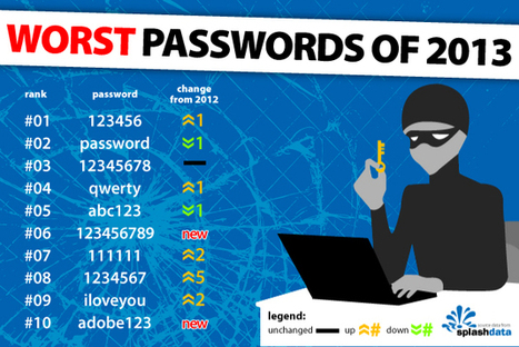 How Secure Is My Password? | Källkritik och informationskompetens | Scoop.it