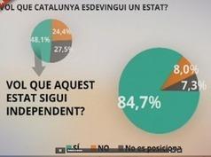 Dies de glòria: Enquesta 8tv: 2 trampes impresentables i una projecció real dels resultats | catalonia | Scoop.it