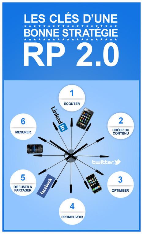 Les RP 2.0 en six temps   Press Index Blog   Miscellaneous news   Scoop.it
