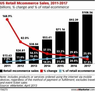 Smartphones et tablettes s'emparent du e-commerce | e-commerce  - vers le shopping web 3.0 | Scoop.it