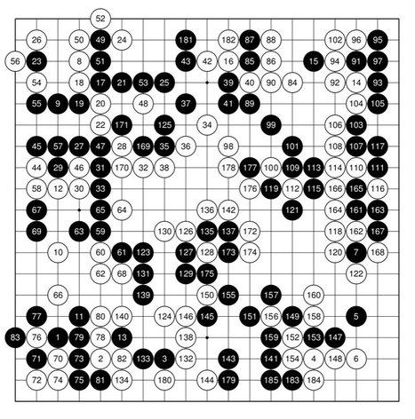 Convert SGF Files to PDF Kifu in a Snap | Go, Baduk, Weiqi ~ Board Game | Scoop.it