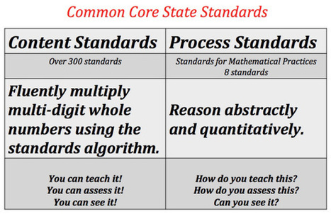 Common Core State Standards for Mathematics: Does It Add Up or ... | Common Core State Standards | Scoop.it