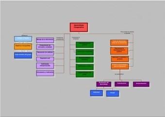 El Aprendizaje Cooperativo Formación para la Innovación Educativa UPM - Orientacion Andujar | Metodologías de aprendizaje | Scoop.it