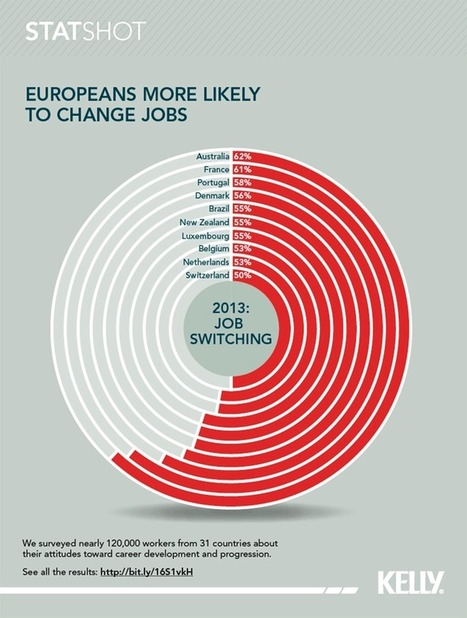 Why Are Australians And EU Workers More Likely To Switch Jobs? [INFOGRAPHIC] | Market | Scoop.it