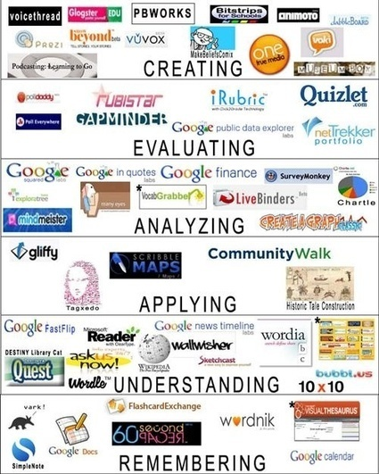 Aysin Alp's Blog | Learning & Leading in the 21st Century | EFL- ESL BLOGS WORTH FOLLOWING | Scoop.it