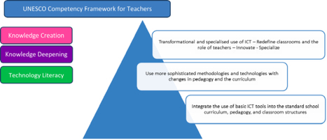 The contextualization and implementation of a teacher competency framework for ICT4E in Guyana « Educational Technology Debate   Next News: About upgrading competences   Scoop.it