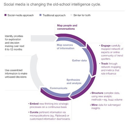 How 'Social Intelligence' Can Guide Decisions | SocialIntelligence | Scoop.it
