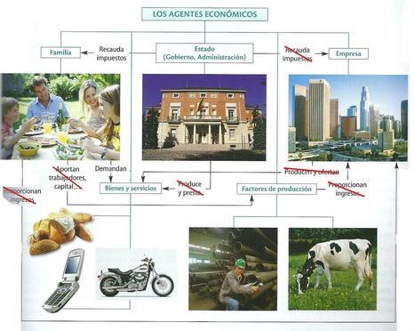 The speedy new: Esquema de la economía | Unión de Blogueros Progresistas UBP | Scoop.it