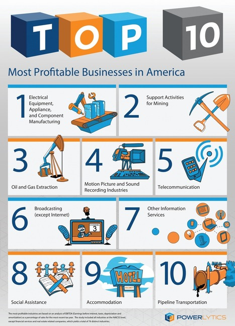 The 10 most profitable industries according to Big Data   Big Data   Scoop.it