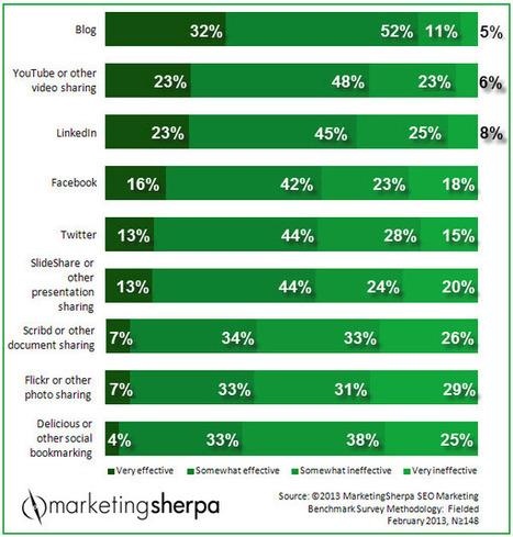 Marketing Research Chart: 84% of marketers consider blogs at least somewhat effective for inbound marketing - Sherpa | The Marketing Technology Alert | Scoop.it