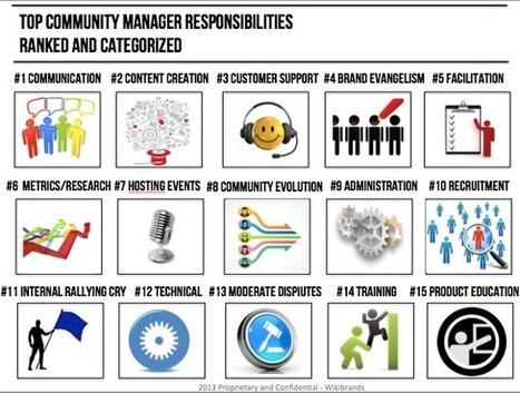 ¿Qué le pides a un Community Manager? Tipología de perfiles. | Help to Community Manatger | Scoop.it