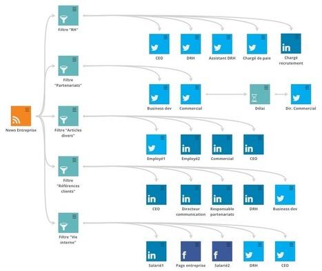 L'utilisation des réseaux sociaux par les chefs d'entreprise - SocialMkg | alexfromdijon | Scoop.it