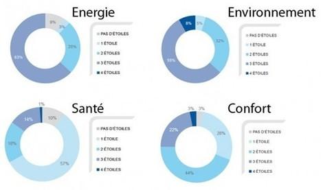 Les performances des bâtiments tertiaires encourageantes | Actualités de la Rénovation Energétique | Scoop.it