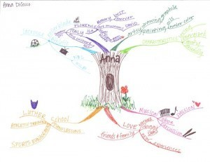 Mind Map: Experiment Continues with Fall 2011 Students. | Art of Hosting | Scoop.it