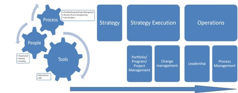 FortySix Consult - Professionalize your organization to acheive sustainable performance | Coaching & Co | Scoop.it