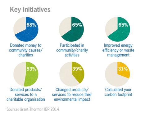 Grant Thornton - Trends in corporate social responsibility 2014 | Corporate Social Responsibility | Scoop.it
