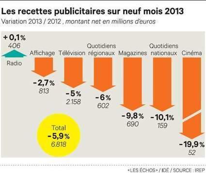 La chute des dépenses publicitaires paraît stabilisée | Les médias face à leur destin | Scoop.it
