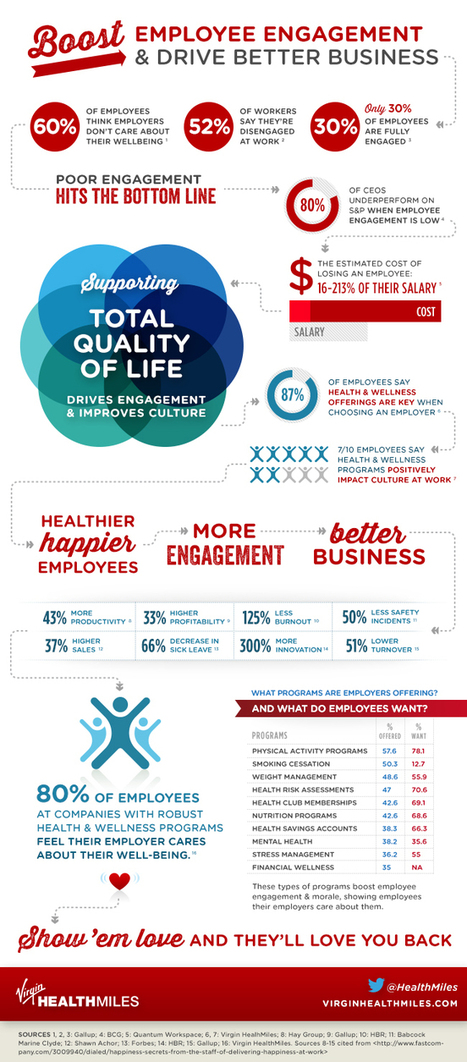 INFOGRAPHIC: Boost Employee Engagement & Drive Better Business | Trends in Employee Volunteering & Workplace Giving | Scoop.it