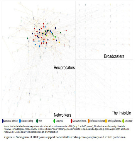 A social network perspective on peer supported learning in MOOCs for educators | Kellogg | The International Review of Research in Open and Distance Learning | Massive OOC | Scoop.it