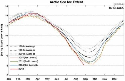 Why The Arctic Sea Ice Death Spiral Matters | ThinkProgress | GMOs & FOOD, WATER & SOIL MATTERS | Scoop.it