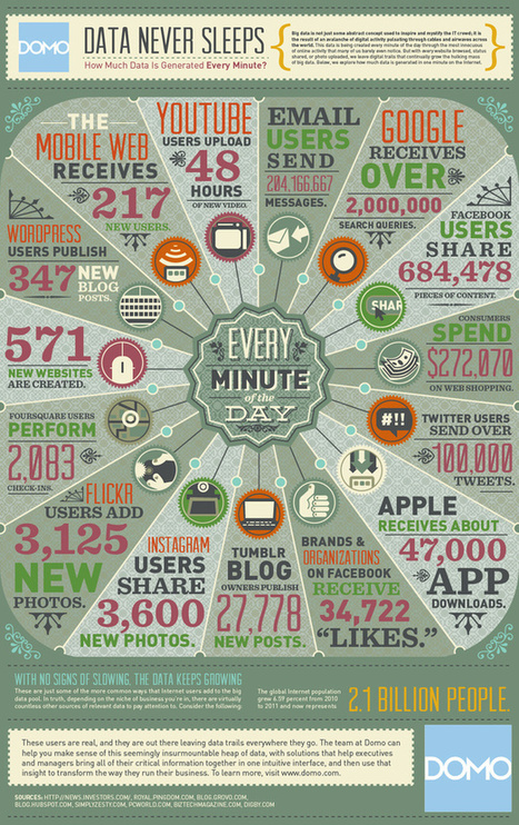 How much data is generated every minute? [infographic] | Digital marketing & Communications | Scoop.it