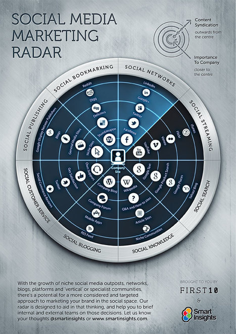 The Social Media Marketing Radar - Smart Insights Digital Marketing Advice | Female pick-up | Scoop.it