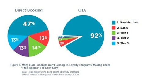 Millennials Make Hotels Rethink How They Do Loyalty Programs | Loyalty Programs | Scoop.it