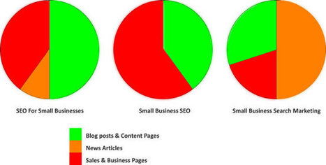 Content Marketing, User Intent & How to Rank Higher in Google | Real SEO | Scoop.it