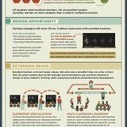 Infographic: How to Extend the Reach of Excellent Teachers | Information Technology Learn IT - Teach IT | Scoop.it