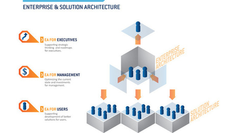 Octo Consulting Group: Enterprise & Solution Architecture | Octo Consulting Group | Scoop.it