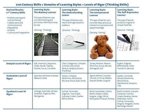 21st Century Learning requires a differentiated... | The Liberty Leadership Blog | Educational Discourse | Scoop.it