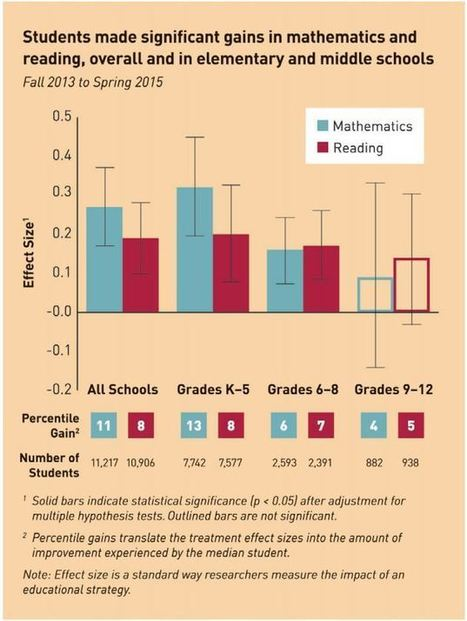 Do custom-fit lessons help students succeed? - The Hechinger Report | Ιδέες εκπαίδευσης - Educational ideas | Scoop.it