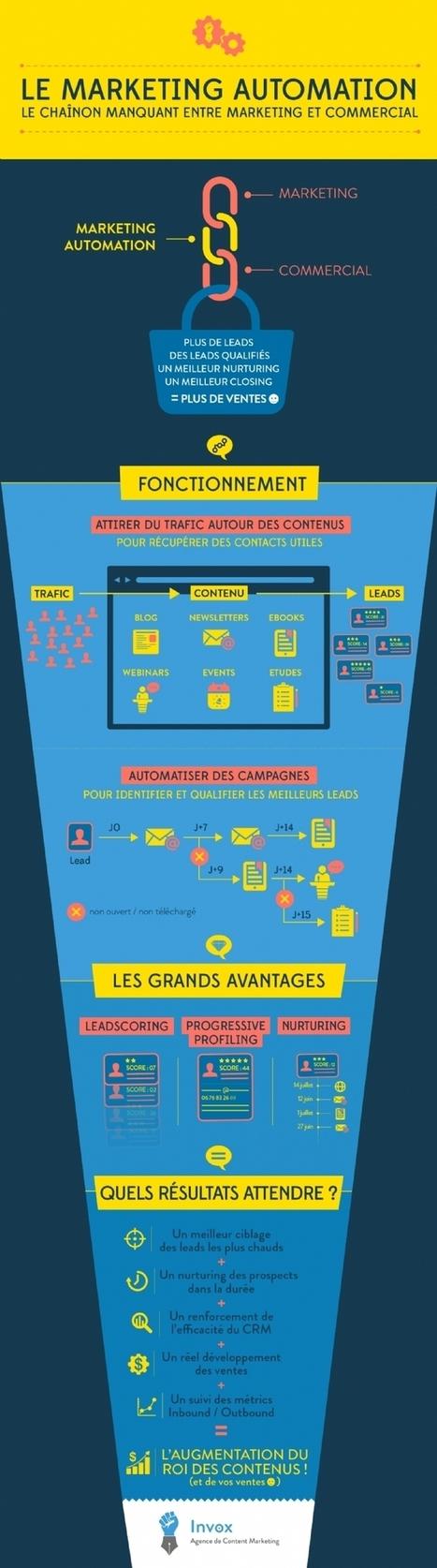 Infographie | Le marketing automation : pour des leads qualifiés | CRM | Scoop.it