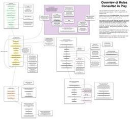 Inform7 : outil de création de fiction interactive | Multilinear Storytelling | Scoop.it