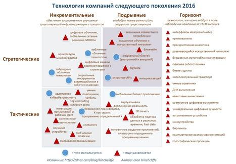 На эти 18 технологий бизнесу стоит обратить внимание в 2016 году, чтобы оставаться в тренде на startup.today | MarTech : Маркетинговые технологии | Scoop.it
