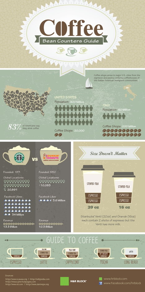 Happy National Coffee Day | GoGo Social - Good Business? | Scoop.it