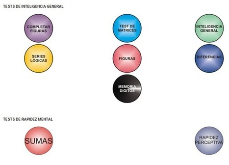 Tests de inteligencia general - RedDOLAC - Red de Docentes de América Latina y del Caribe - | RedDOLAC | Scoop.it