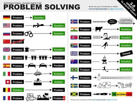 International guidelines for problem solving :) | language and technology | Scoop.it