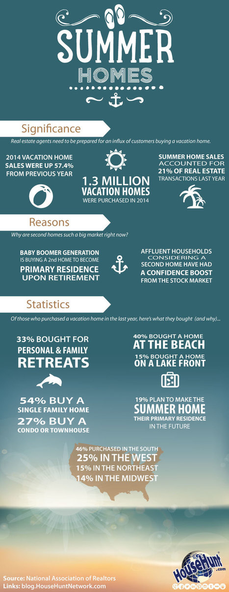 Vacation Homes [Infographic] | Real Estate | Scoop.it