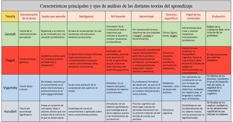 Teorías del Aprendizaje.png | Gestión TAC | Scoop.it