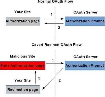 Is Your OAuth 2.0 Application Secure?   MANAGEMENT NEWS   Scoop.it