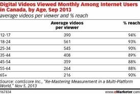 Canada's Younger Adults Devour Video | Video Marketing & Content DE | Scoop.it