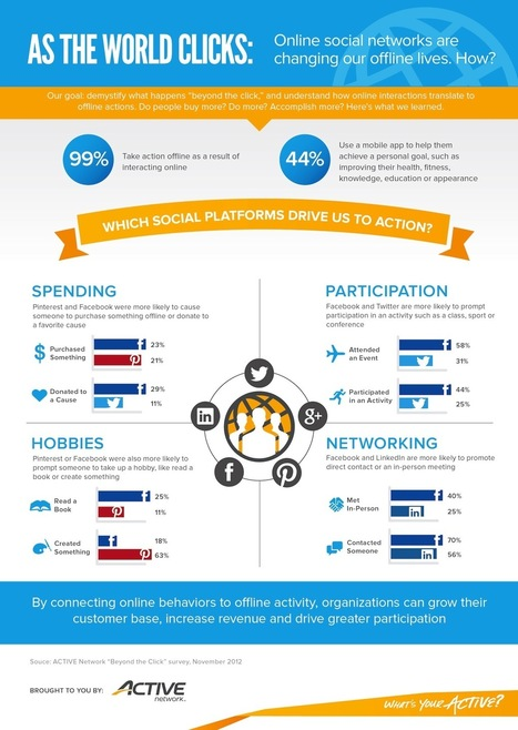 Facebook, Twitter, Pinterest, LinkedIn – How Social Networks Impact Our Lives [INFOGRAPHIC] | Social Media Visuals & Infographics | Scoop.it