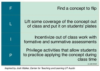 How to FLIP your class…in 4 basic steps – Turn to Your Neighbor ... | Flip Teaching for us | Scoop.it