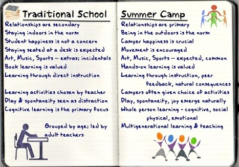 School Should Be More Like Camp | Education for Sustainability | Scoop.it