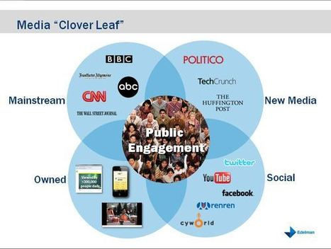 """A Devaluation of """"Friends"""" May Be Driving Trust in Thought Leaders - Steve Rubel   Social Business Trends   Scoop.it"""