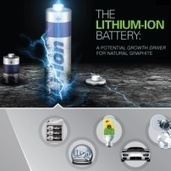 The Lithium Ion Battery – A Potential Growth Driver for Graphite | Commodities linked to electronics | Scoop.it