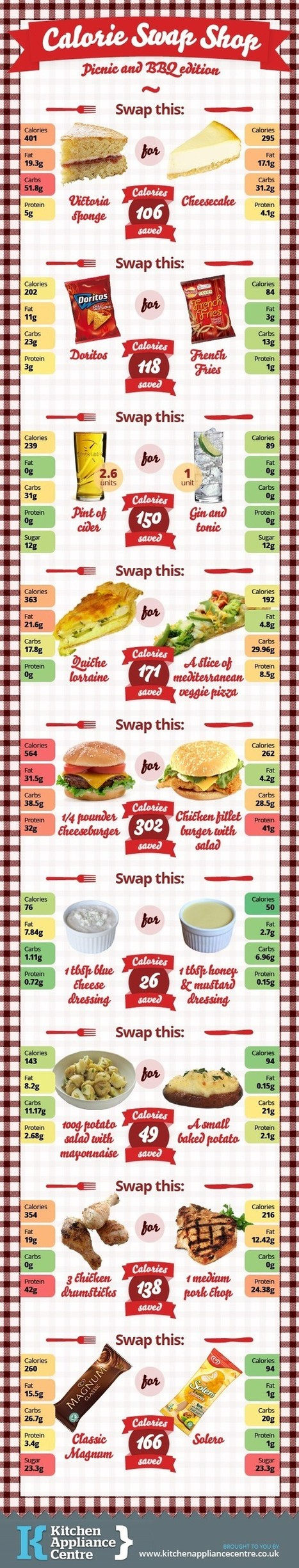 Health: How to Lower Your Calories with Calorie Swap Shop | Infographic | All Infographics | Scoop.it